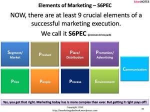 S6PEC, One Page Marketing Plan