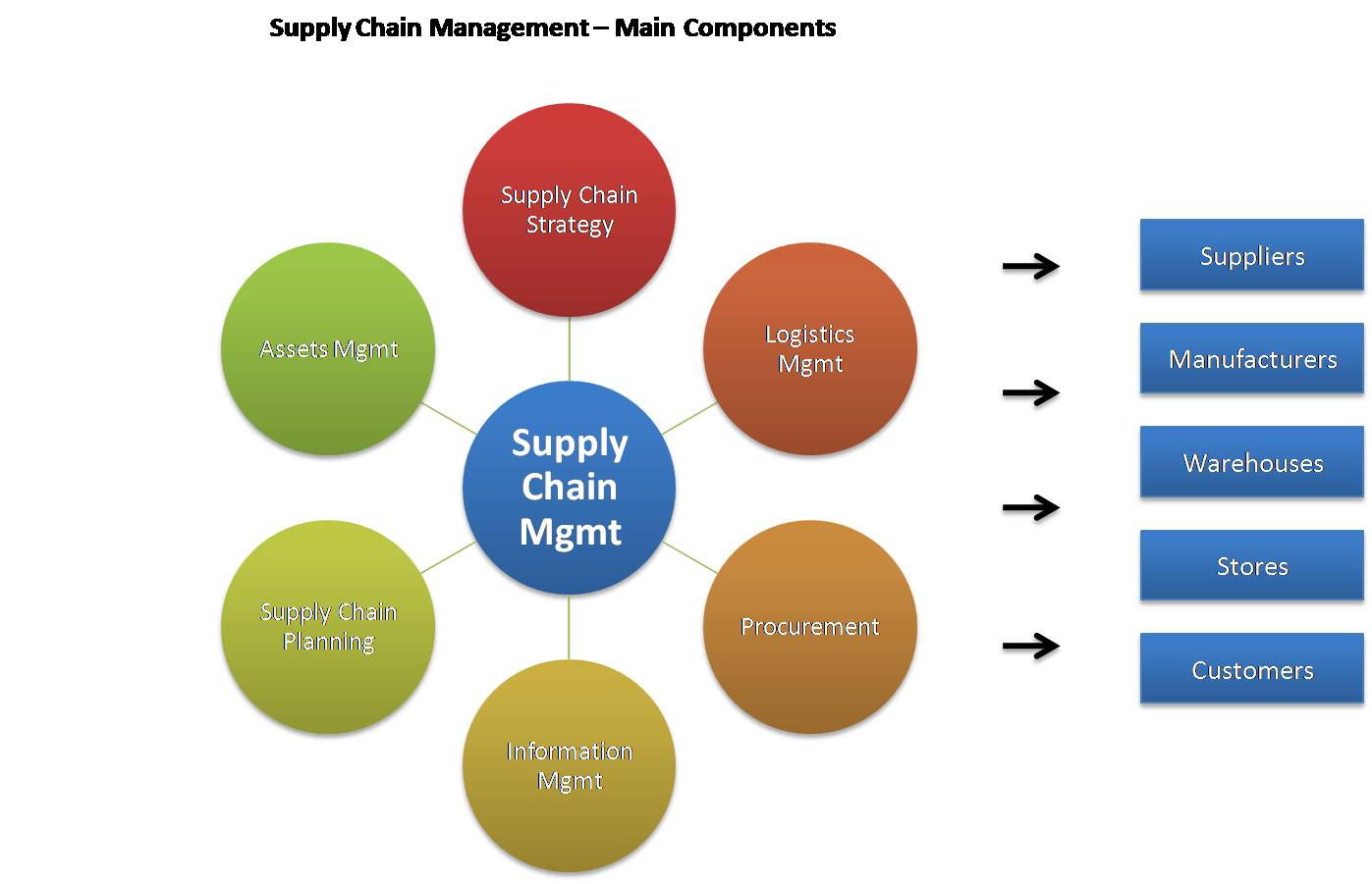 supply chain managemnt The scm journal list ranking is an annual ranking of universities' supply chain management research output, based on the leading scm journals.