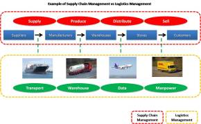 Supply Chain Mgmt vs Logistics Chain Mgmt