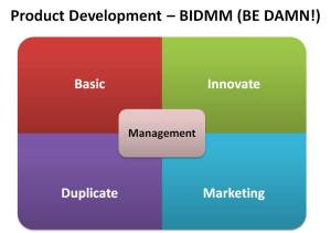 Basic, Innovate, Duplicate, Marketing, Management